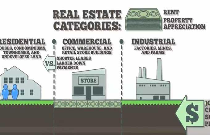 Photo of Ngành bất động sản là gì?