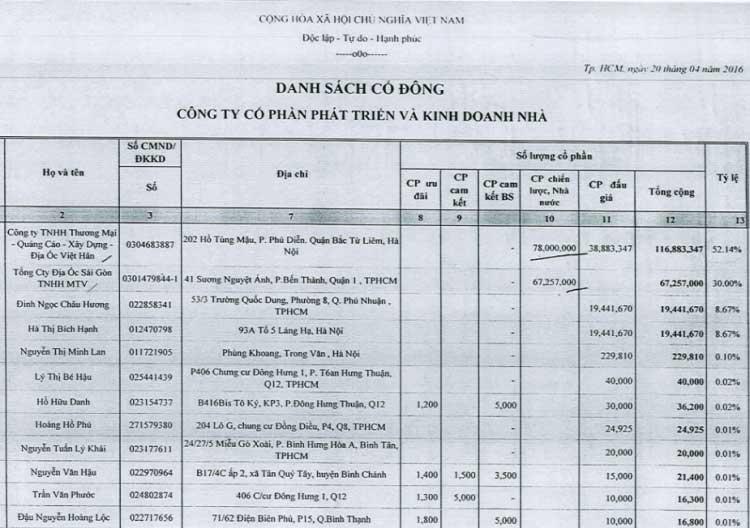Công ty Địa Ốc Việt Hân và gia đình ông Đinh Trường Chinh lắm gần 70% cổ phần tại HDTC