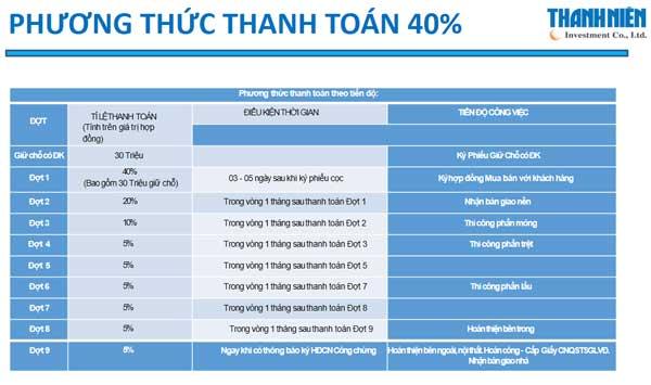 Phương thức thanh toán 50% dự án Mekong city
