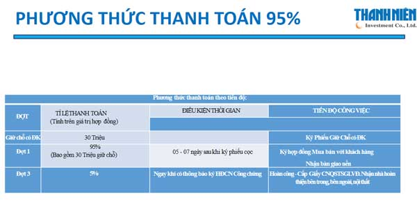 Phương thức thanh toán 95% dự án Mekong city