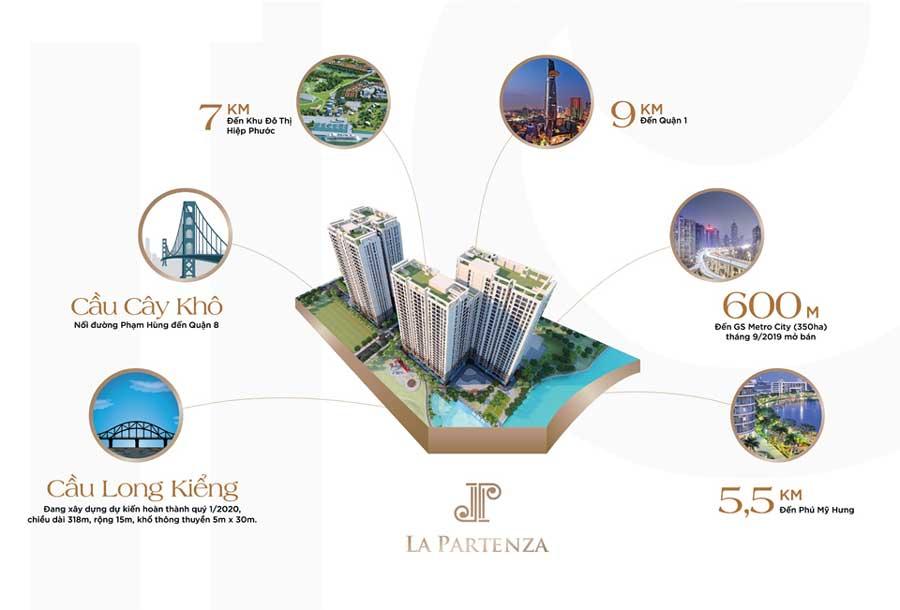 Tiện ích dự án La Partenza