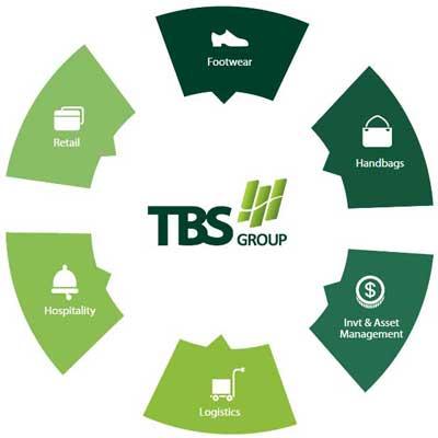 Ngành nghề kinh doanh TBS Group